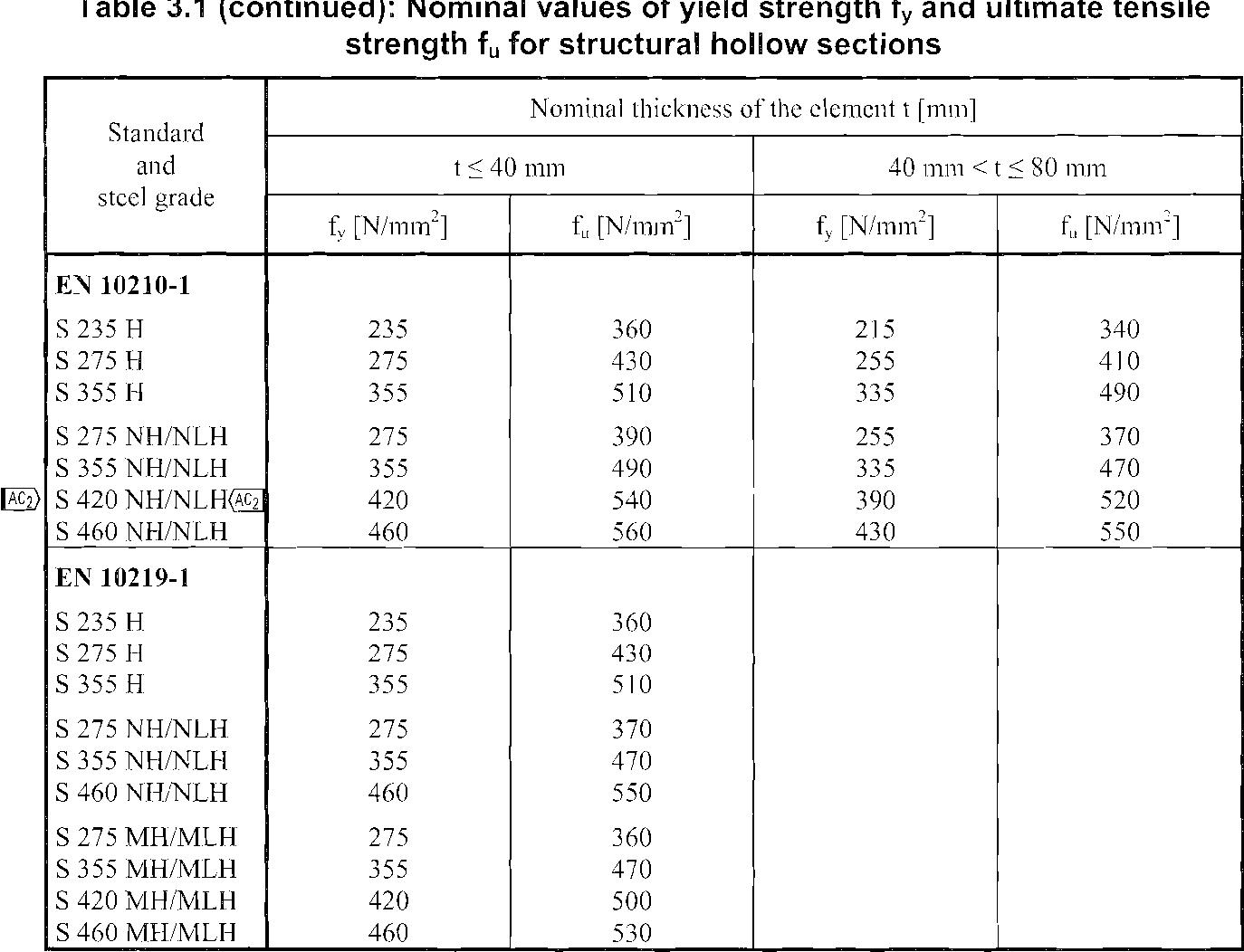 PDF] Design of Steel Structures: Eurocode 10: Design of Steel
