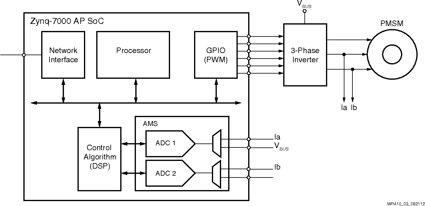 PDF] Using Xilinx Devices to Solve Challenges in Industrial