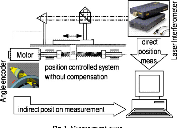 Sensorless automated condition monitoring for the control of