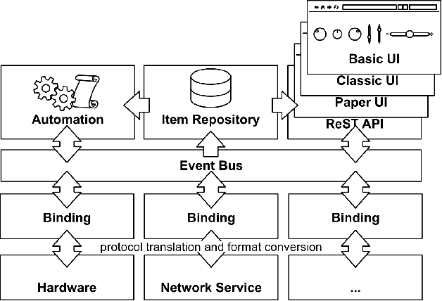 Figure 3 from Scaling home automation to public buildings: A