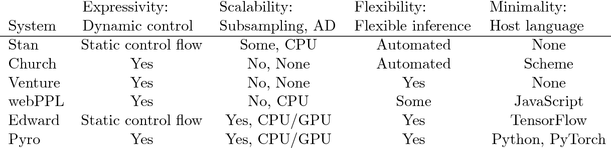PDF] Pyro: Deep Universal Probabilistic Programming