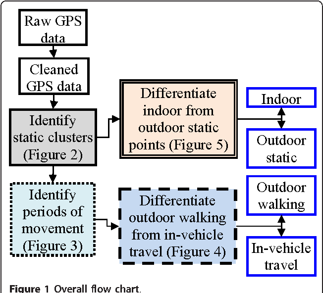 Automated time activity classification based on global