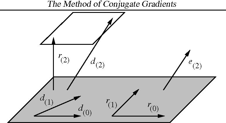 Figure 29 from An Introduction to the Conjugate Gradient