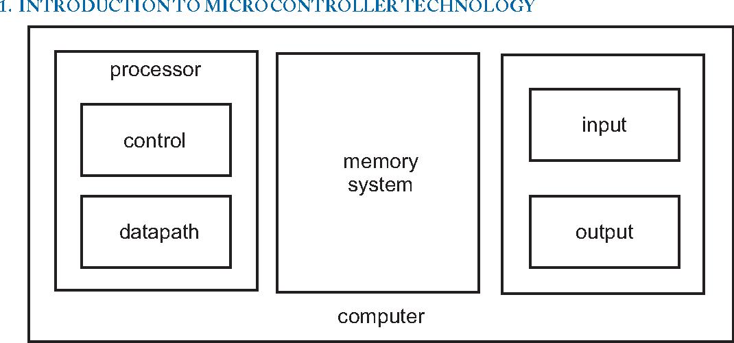 Microcontroller Programming and Interfacing Texas