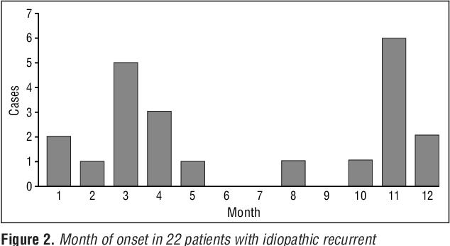 Figure 2 from Idiopathic recurrent palmoplantar hidradenitis