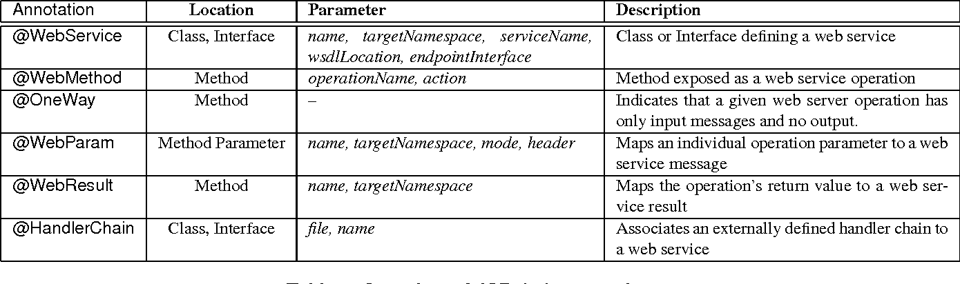 Table 2 from AVal: an Extensible Attribute-Oriented