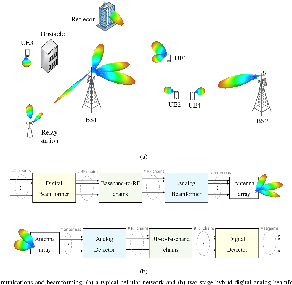 Figure 1 from Millimeter Wave Cellular Networks: A MAC Layer