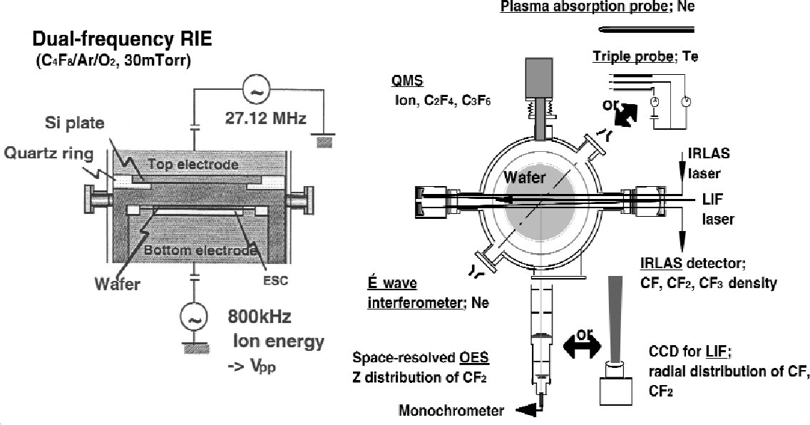 Figure 1 from Study for plasma etching of dielectric film in