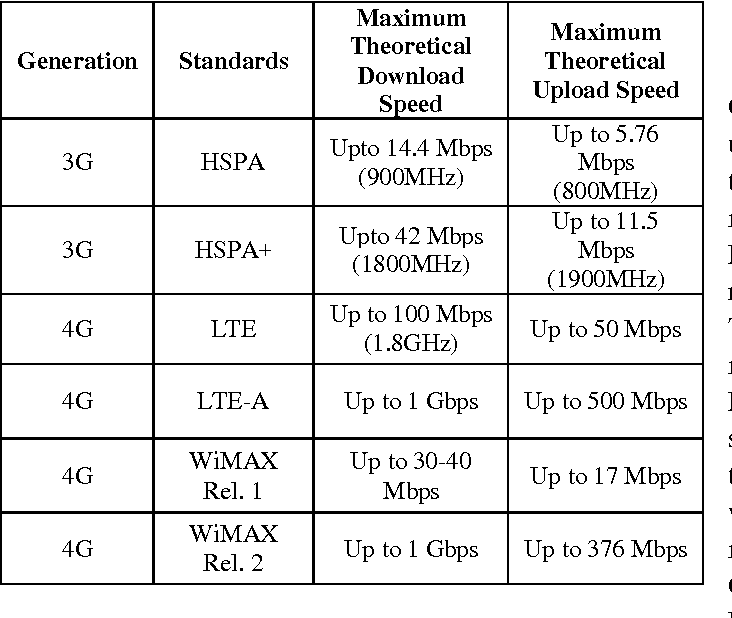 Table I from Analysis of Uplink and Downlink Frequency with