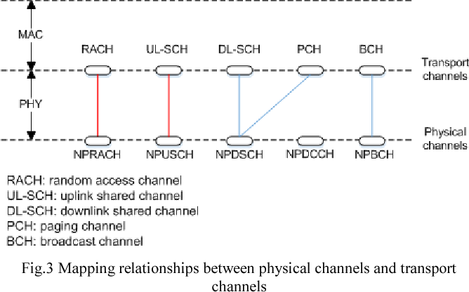 Figure 3 from M2M and eMTC communications via NB-IoT