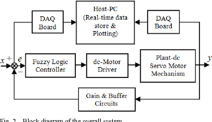 Real-time fuzzy logic speed tracking controller for a DC