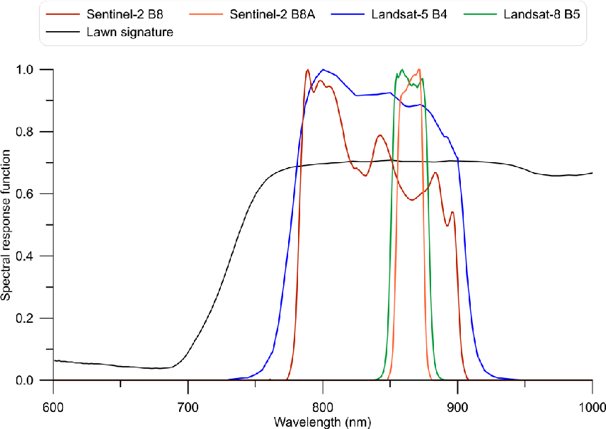 Figure 1 from Preliminary Comparison of Sentinel-2 and