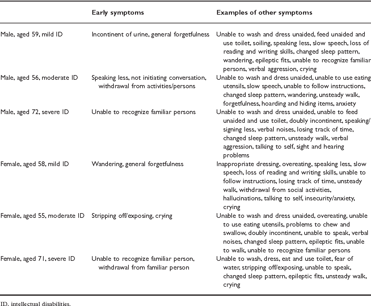 Table 3 from Symptoms of dementia among adults with Down's