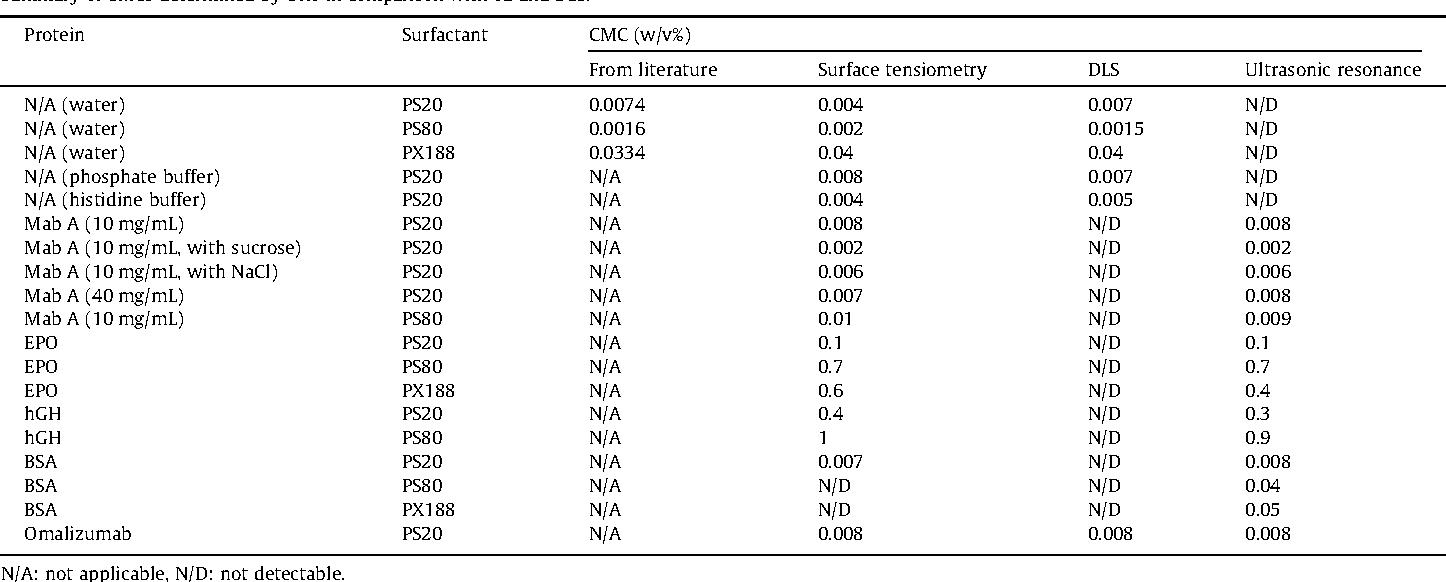 Cmc Determination Of Nonionic Surfactants In Protein Formulations Using Ultrasonic Resonance Technology Semantic Scholar