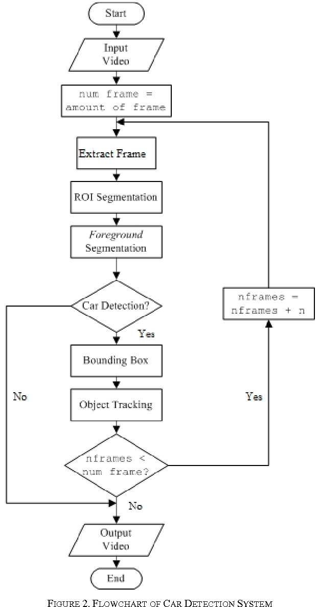 Figure 2 from Vehicle detection and tracking using Gaussian