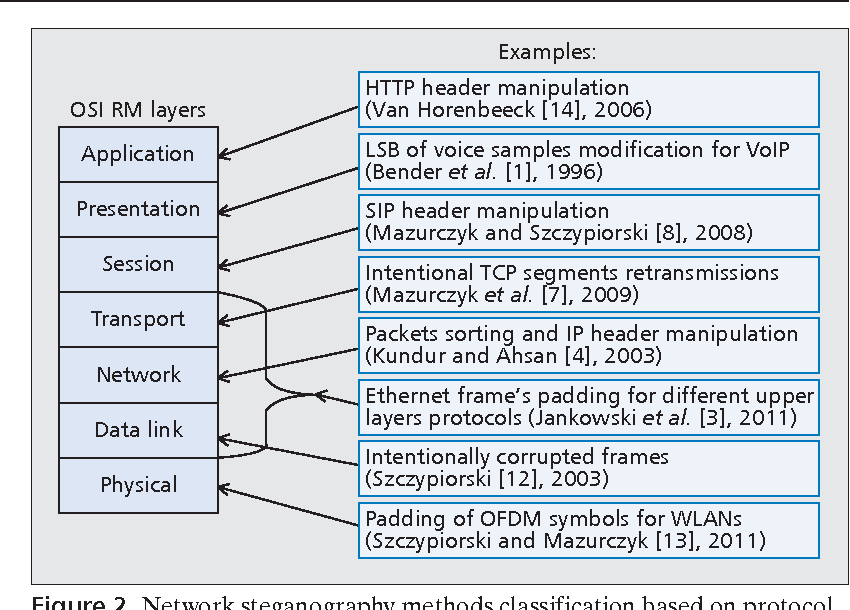 Figure 2 from Principles and overview of network