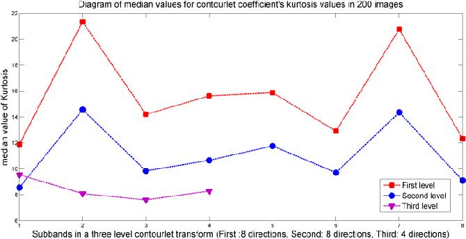 Contourlet Based Natural Scene Statistics Using Student'S T