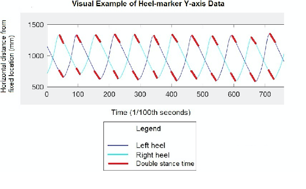 PDF Using Positional Heel-marker Data to More Accurately ...