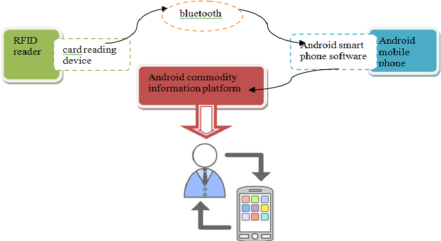 PDF] Research on How to Design an Android-based RFID Reader