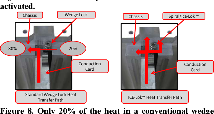 Thermal Management Technologies for Embedded Cooling