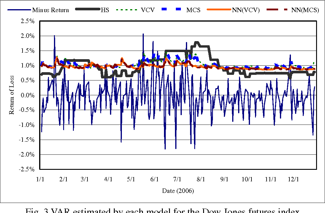 Figure 3 from Forecasting Value at Risk ( VAR ) in the
