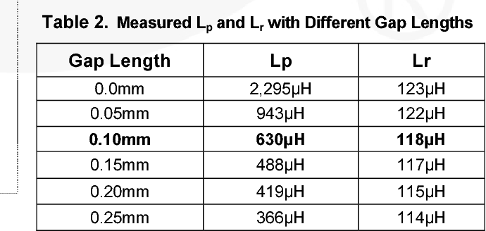 PDF] LED Application Design Guide Using Half-Bridge LLC