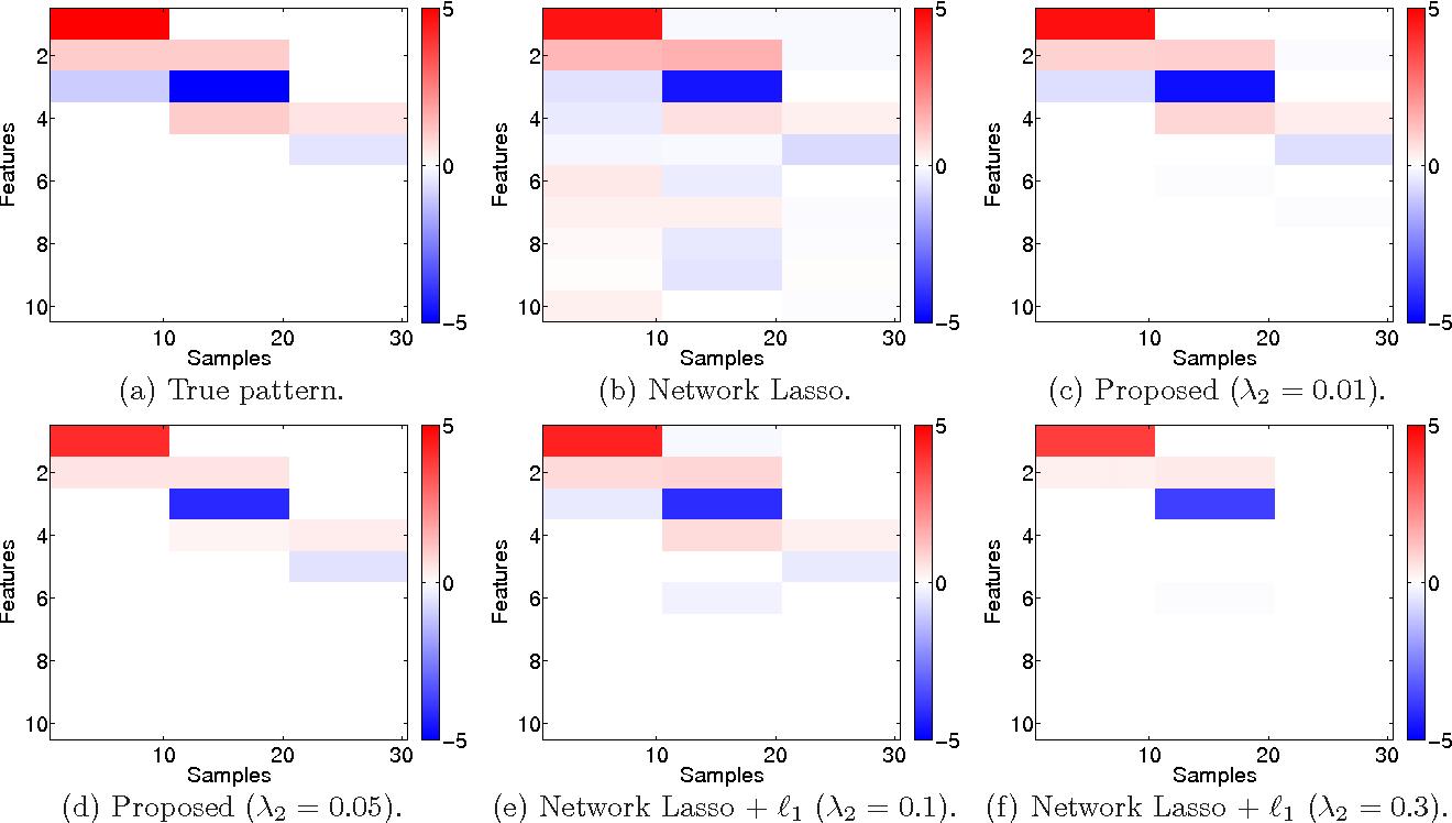 PDF] Localized Lasso for High-Dimensional Regression