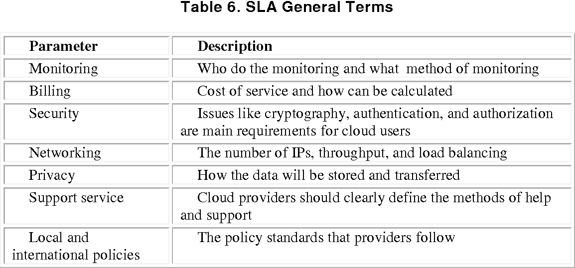 Table 6 from SLA in Cloud Computing Architectures: A