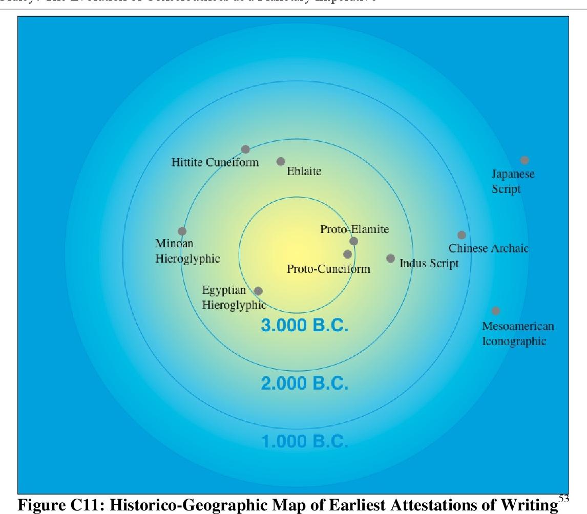 figure C11