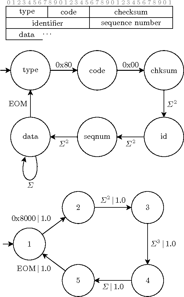 Hidden Markov Models for Automated Protocol Learning
