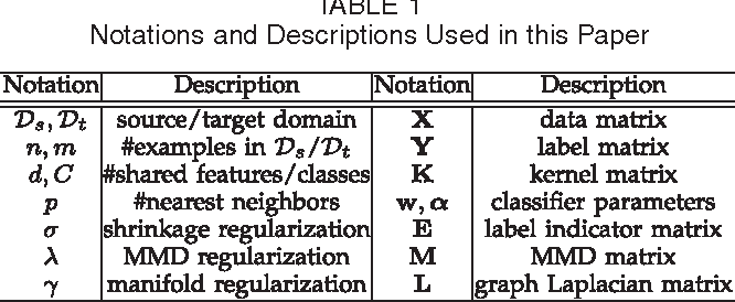 Adaptation Regularization: A General Framework for Transfer