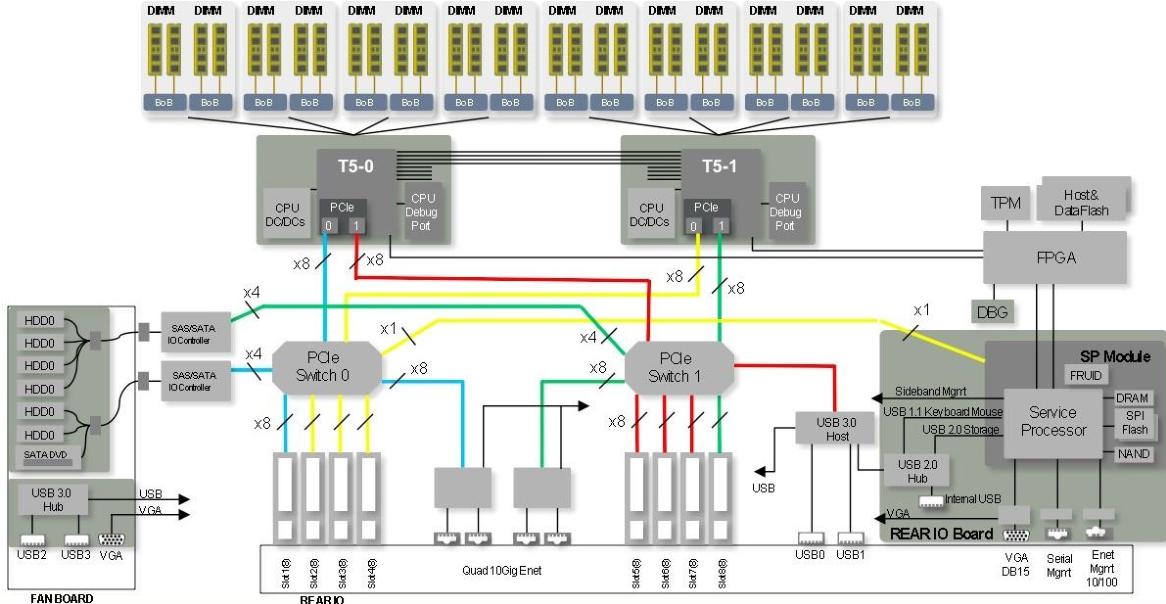 [GJFJ_338]  Figure 17 from Oracle's SPARC T5-2, SPARC T5-4, SPARC T5-8, and SPARC T5-1B  Server Architecture | Semantic Scholar | T5 4 Block Diagram |  | Semantic Scholar
