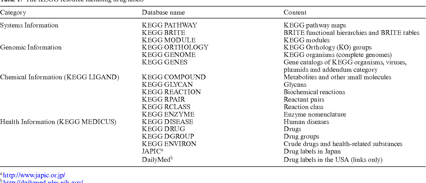 Table 1 from KEGG as a reference resource for gene and