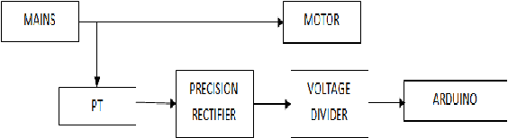 Induction motor fault detection, protection and speed