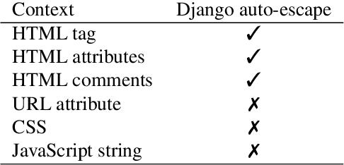 Table 2 3 from Veebi sisu süstimisrünnete praktiline labor