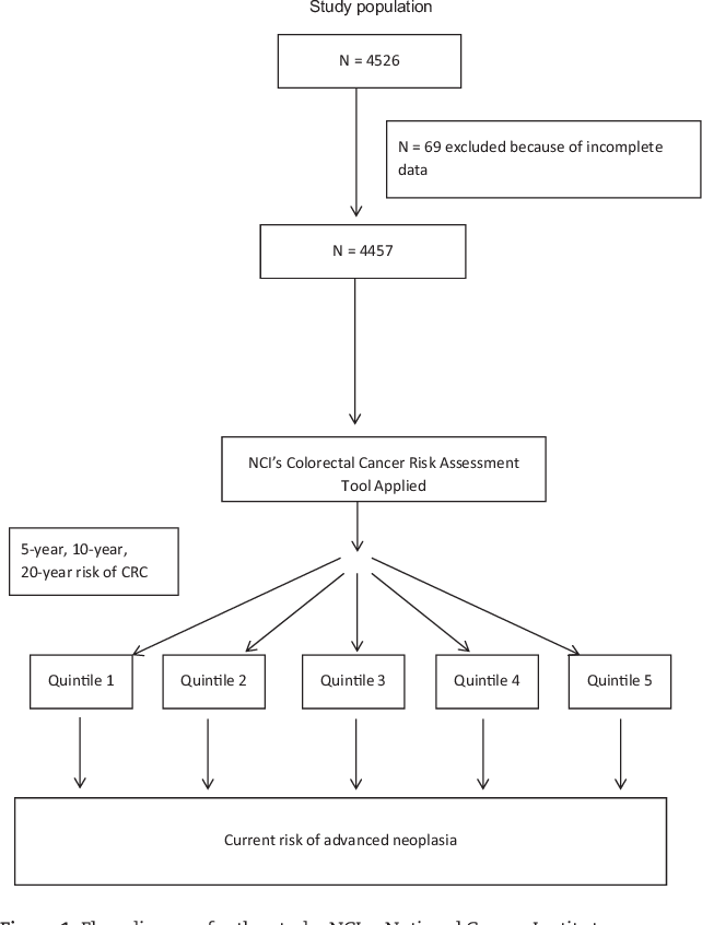 Risk Of Advanced Neoplasia Using The National Cancer Institute S Colorectal Cancer Risk Assessment Tool Semantic Scholar