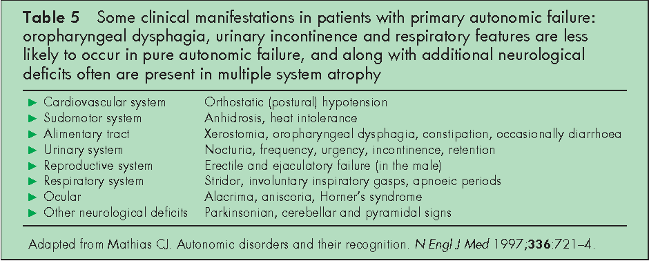 Table 5 from Autonomic diseases: clinical features and