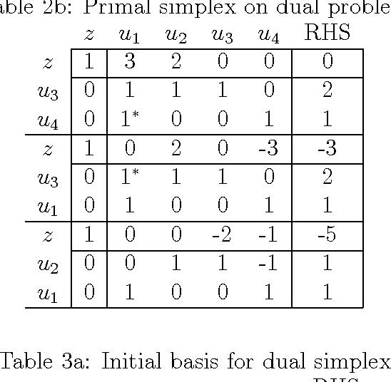 Dual Simplex - Semantic Scholar
