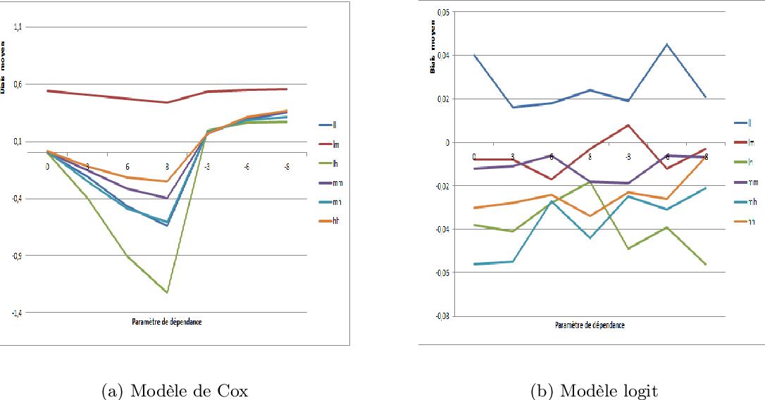 Figure 4 1 From Analyse De L Impact D Une Intervention A Grande Echelle Avec Le Modele De Risques Proportionnels De Cox Avec Surplus De Zeros Application Au Projet Avahan De Lutte Contre Le