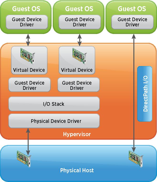 Figure 4 from Security of the VMware vSphere Hypervisor