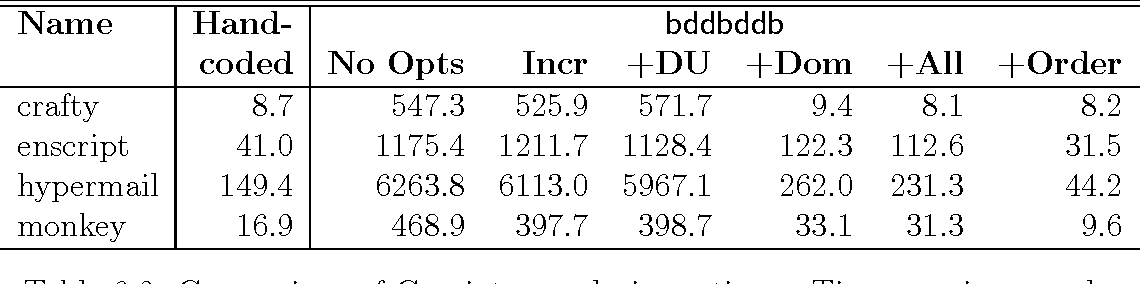 PDF] Context-sensitive pointer analysis using binary