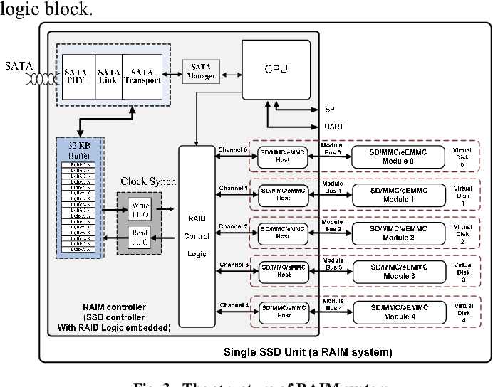 A solid state drive architecture with memory card modules