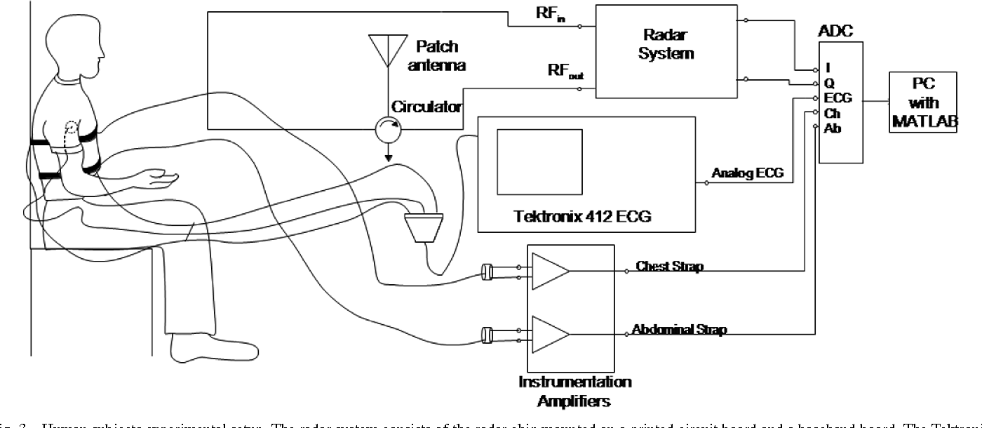 Figure 3 from Signal-to-Noise Ratio in Doppler Radar System