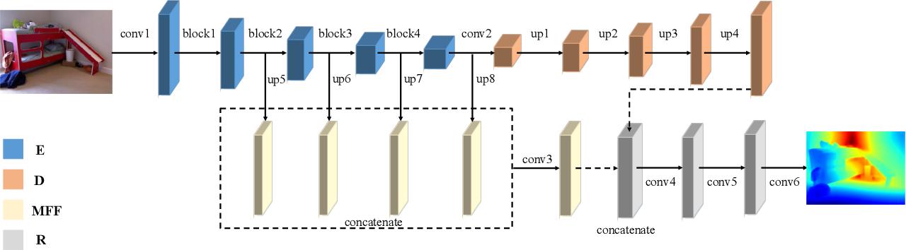 Revisiting Single Image Depth Estimation: Toward Higher