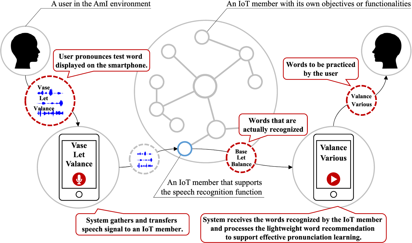Smartphone Assisted Pronunciation Learning Technique For Ambient Intelligence Semantic Scholar