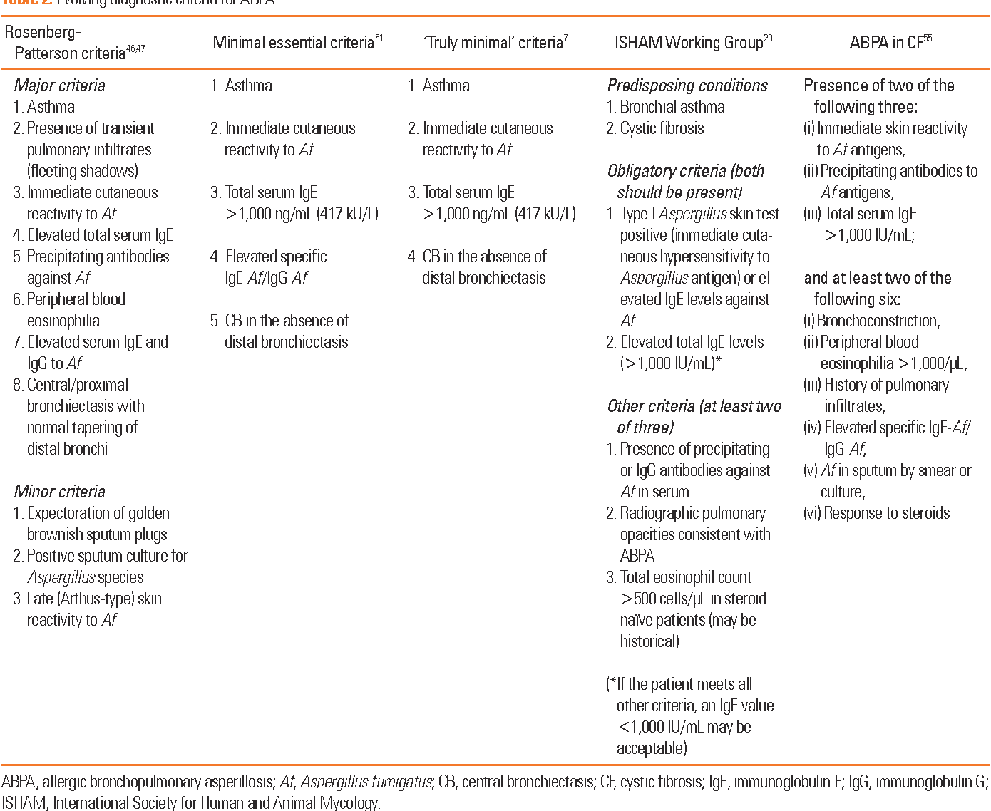 Table 2 from Allergic Bronchopulmonary Aspergillosis: A