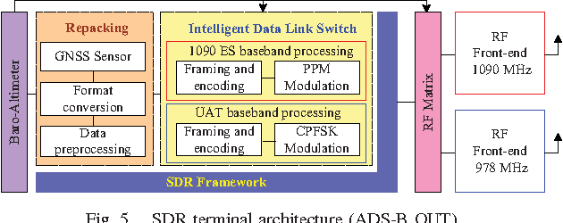 Figure 5 from SDR-Based ADS-B with Dual-Frequency for UAS: A