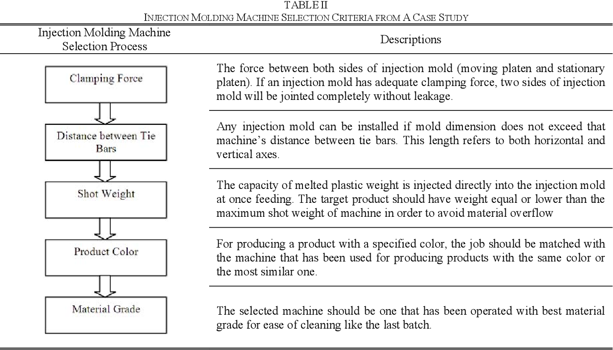 Table II from The Defects Reduction in Injection Molding by
