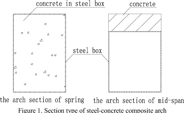 Design of Arch Bridge with Variable Steel-Concrete Composite