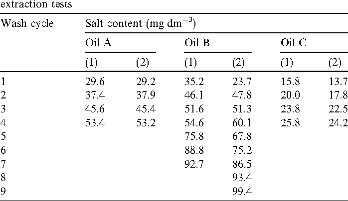 Measuring Salinity in crude oils: Evaluation of methods and